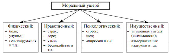 chto_takoe_moralniy_vred