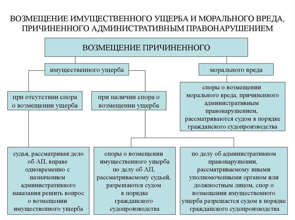 moralniy_i_materialniy_vred
